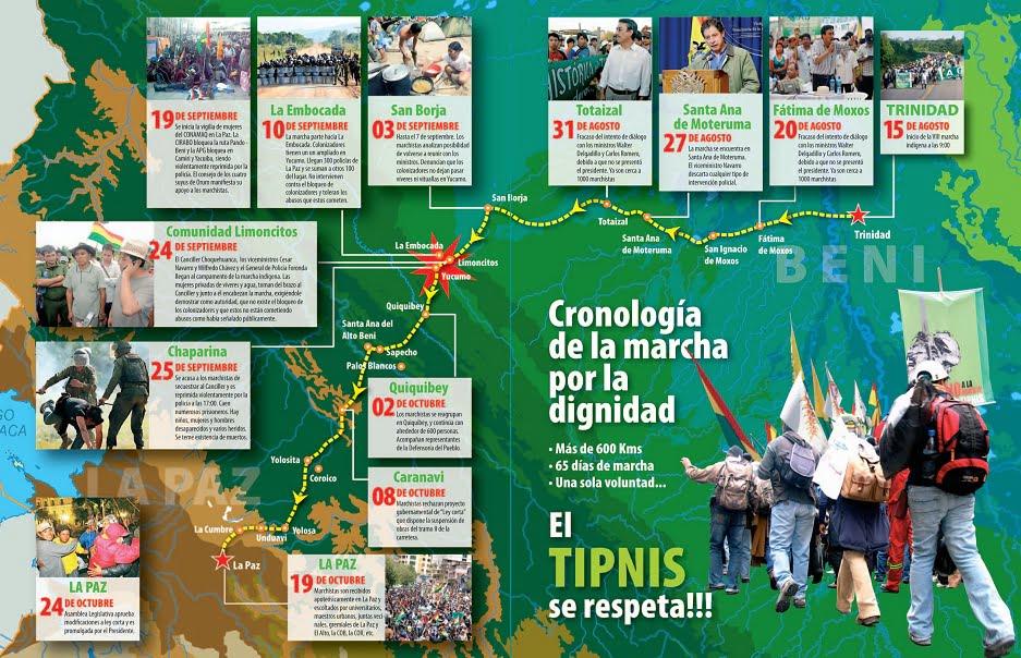 Cronología de la marcha por la dignidad (Petropress 27, 11.11)