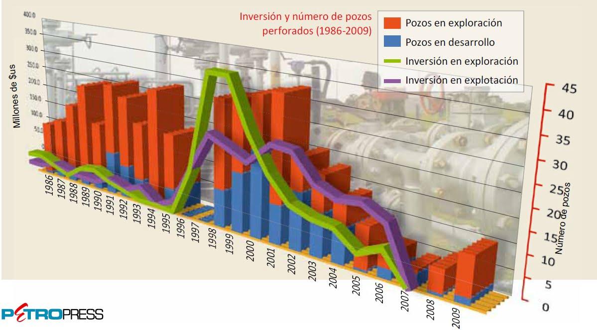 La inversión extranjera en el sector hidrocarburífero boliviano. Sus mitos y sus mitómanos (Primera Parte) (Petropress 21, agosto 2010)