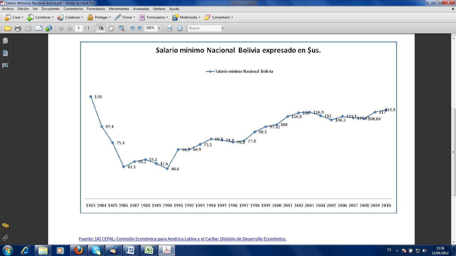 Salario mínimo de Bolivia 1983-2010