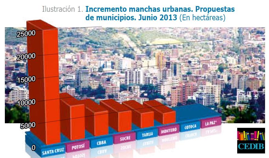De la regularización a la consolidación del latifundio urbano (Petropress 31, 8.13)