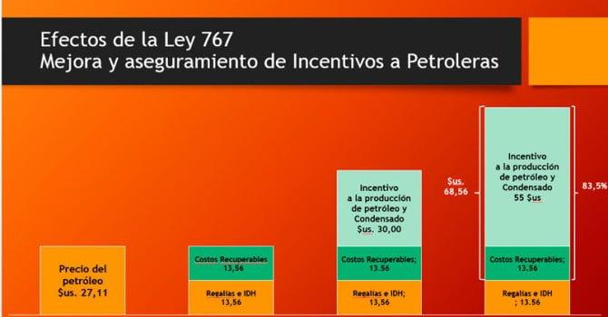 Incentivos a petroleras: Sumisión y Corrupción