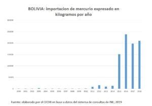 Bolivia: Importación de mercurio expresado en Kg por año