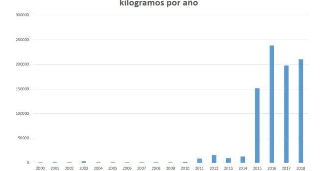 Bolivia: importación de mercurio expresado en kilogramos por año