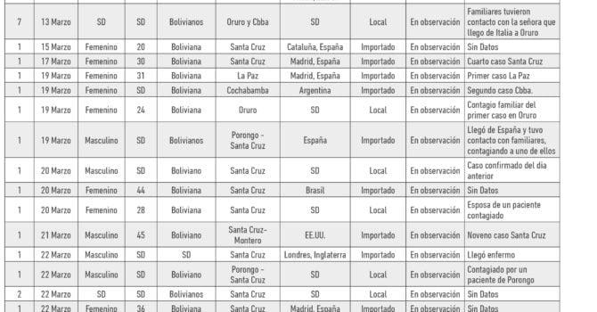 Cronologia COVID19 en Bolivia: Dossier de prensa (16.4.20)