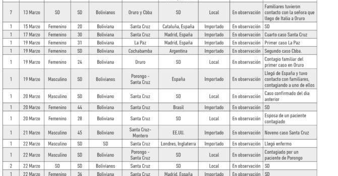 Cronología: Detalle de pacientes positivos con COVID19 en Bolivia (05.04.20)