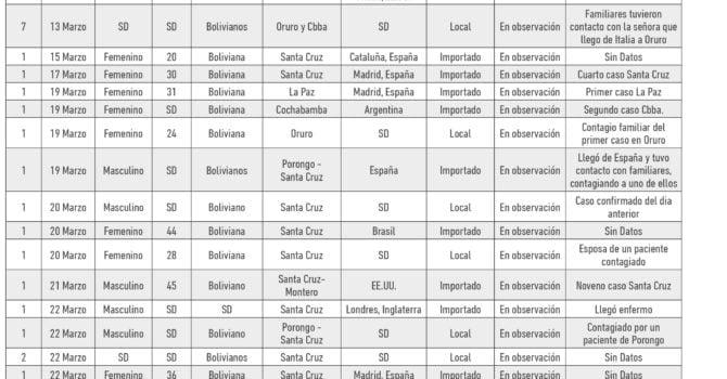 Cronología: Detalle de pacientes positivos con COVID19 en Bolivia (04.05.20)