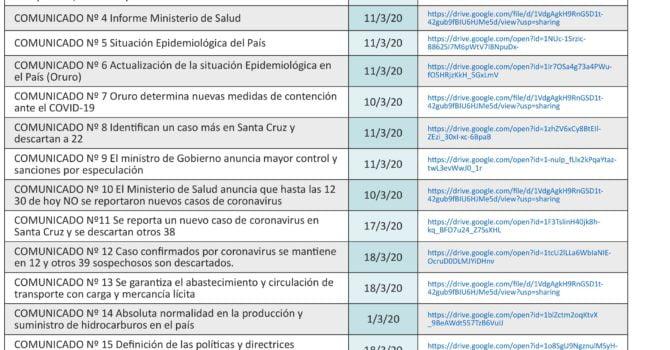 Conología de Comunicados oficiales COVID19 en Bolivia (1 al 94)