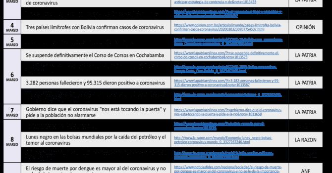 Cronologia COVID19 en Bolivia: Dossier de prensa (02.03.20 al 30.06.20)