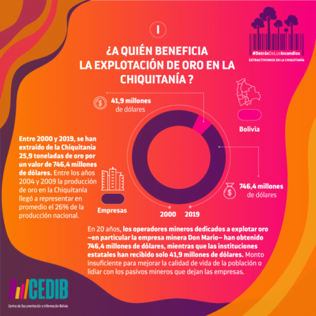 Detrás de los incendios, minería en la Chiquitania Bolivia-min