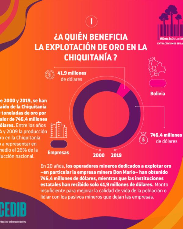 ¿A quién beneficia la explotación de oro en la Chiquitania?