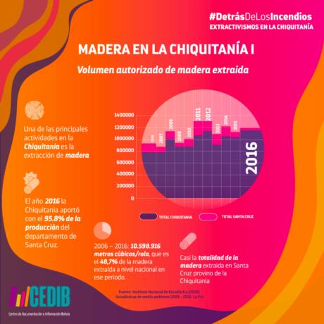 Madera en la Chiquitanía Bolivia