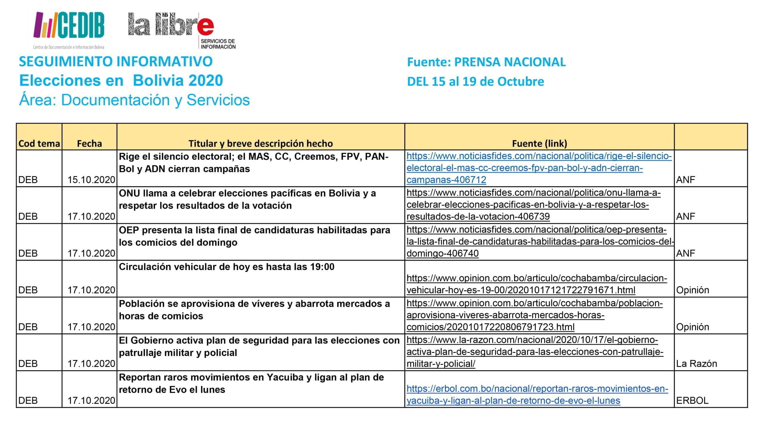 Seguimiento informativo: Elecciones en Bolivia 2020 (15-19 oct 2020)